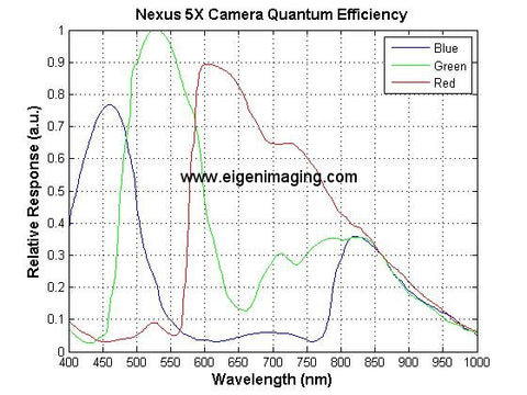 spectral response of Google Nexus 5x image sensor camera