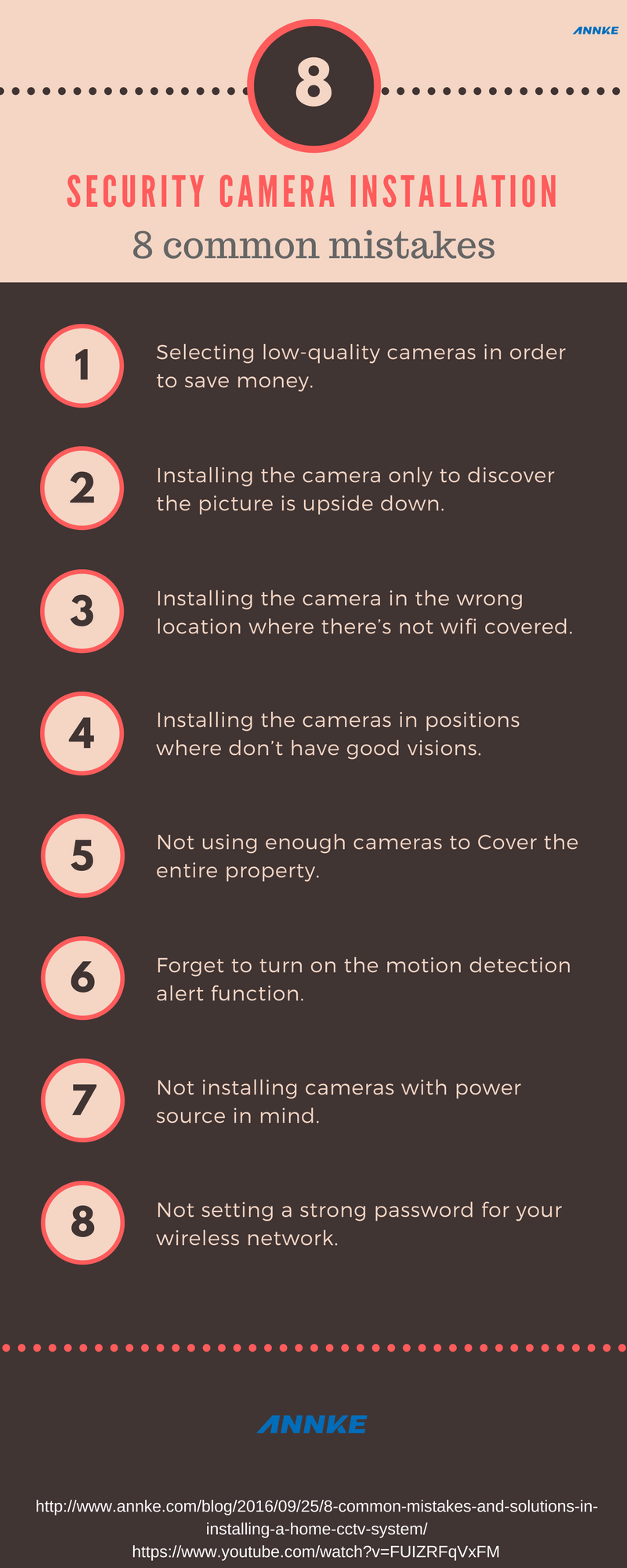 security camera installation guide infographic by annke
