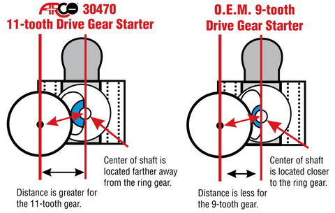 ARCO Drive Gear diagram 9-tooth and 11-tooth