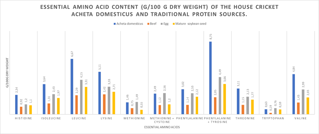 Figure 1. Essential Amino Acid content (g/100 g dry weight) of the house cricket Acheta domesticus and traditional protein sources.