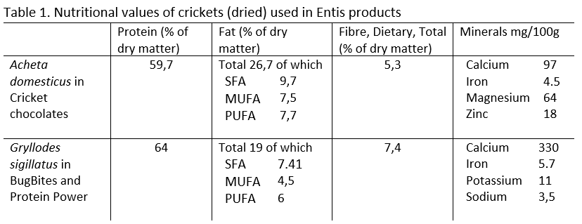 Table 1. Nutritional values of crickets (dried) used in Entis products