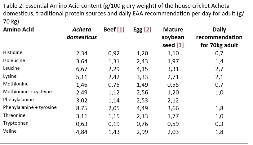 Table 2. Essential Amino Acid content (g/100 g dry weight) of the house cricket Acheta domesticus, traditional protein sources and daily EAA recommendation per day for adult (g/ 70 kg)
