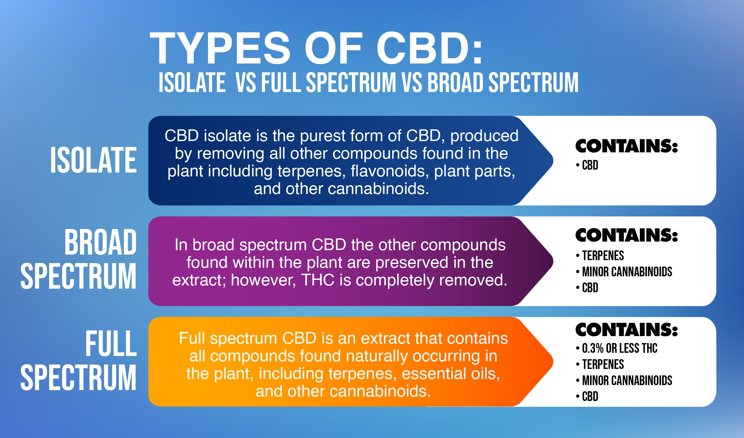 promed cbd type of cbd
