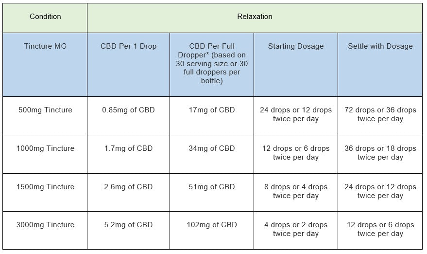 relax dosage promed cbd