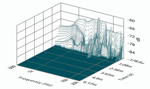 SoundCheck CSD waterfall plot of the Radian LT6.