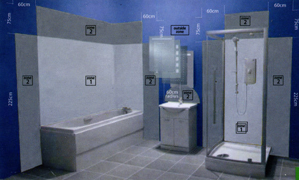 Bathroom Zones understanding bathroom electrical safety zones