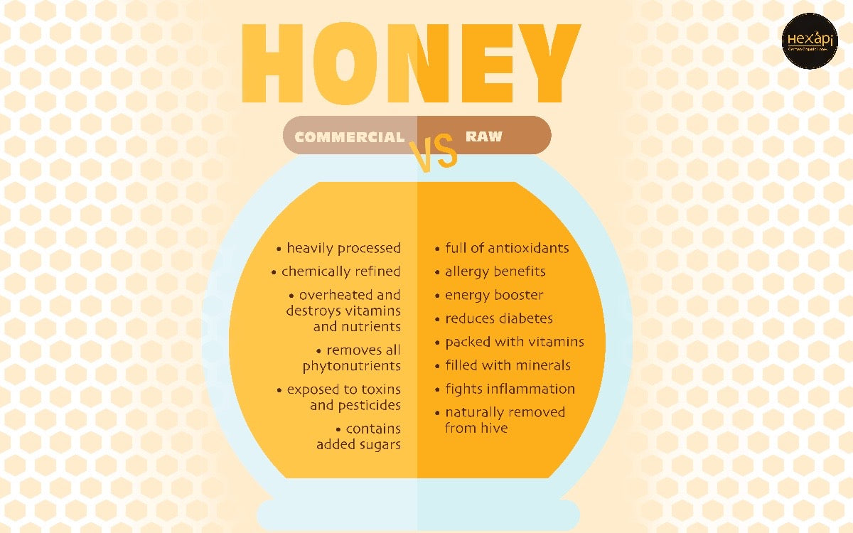 Difference between Processed Honey and Raw Organic Honey | Hexapi Honey Hong Kong