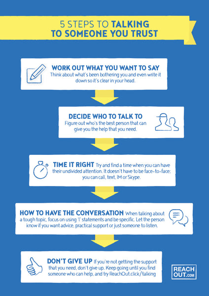 Poster PDF: 5 steps to talking to someone you trust