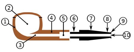 Pipe manufacturing, the different elements