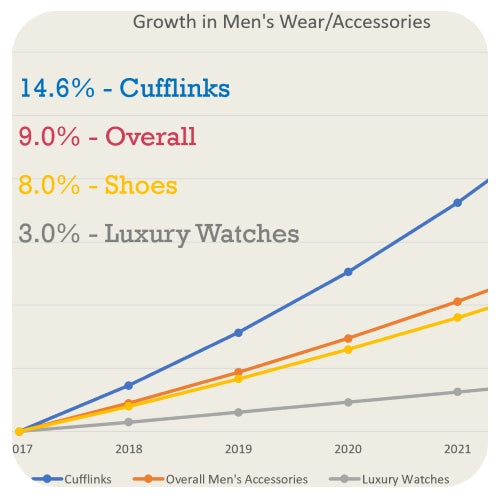 Cufflinks is one of the fastest growing segment of Men's fashion