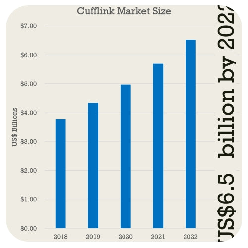 Cufflinks are projected to me a US$6.5billion market by 2022