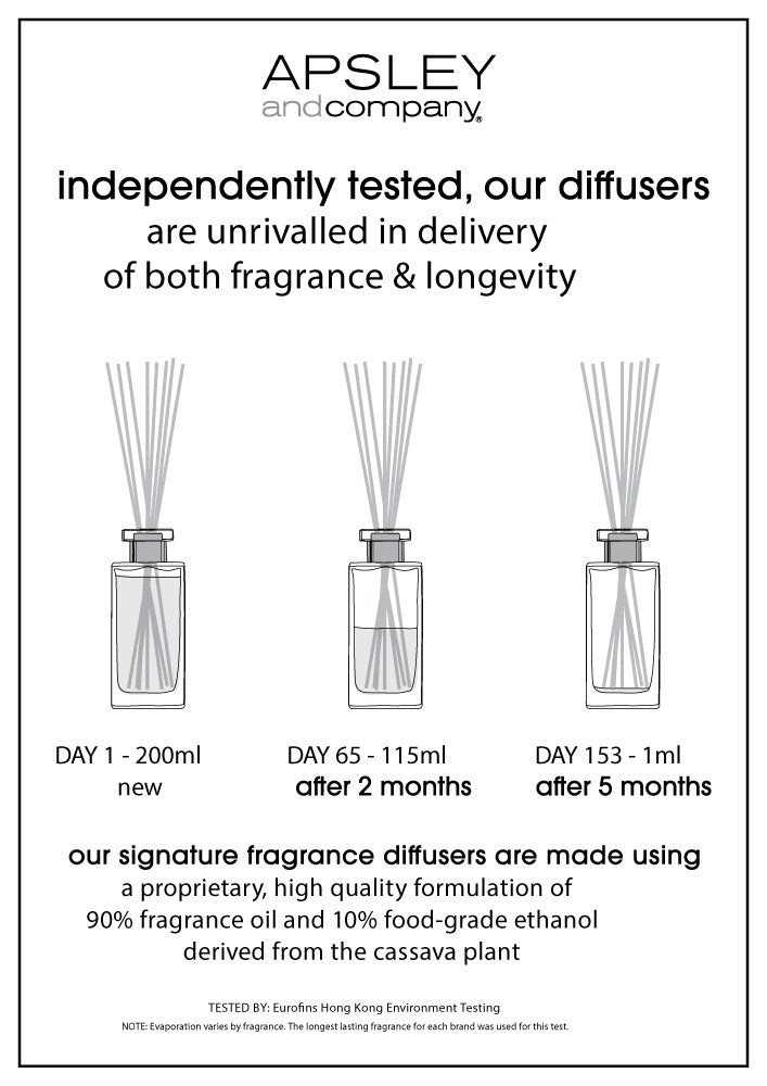 diffuser independently tested for fragrance and longevity