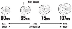 Longboard Skateboard Wheels Explained