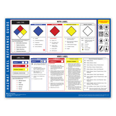 HazMat Label Reference Guide