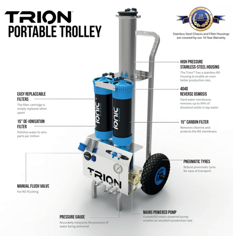 Ionic Systems Trion Portable Trolley Features Diagram