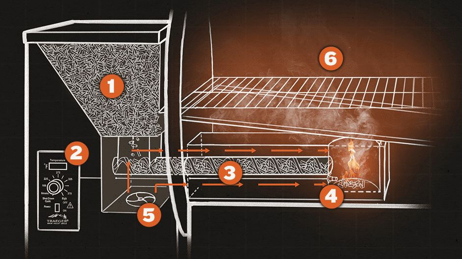 how traeger grills work - the stove center