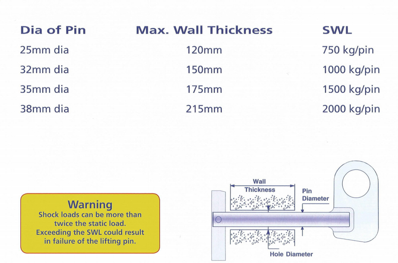 Man Hole Concrete Pipe Lifting Pins Ireland Galway Sizes and Spec Sheet