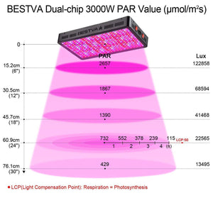 BESTVA 600/1000/1800/2000/3000W Lampe de Culture LED