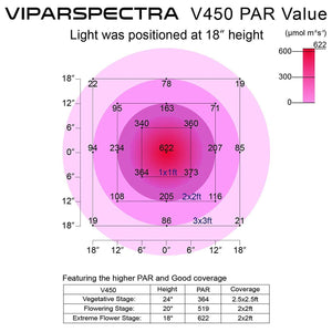 VIPARSPECTRA 300/450/600/1200W LED Lampe de Culture