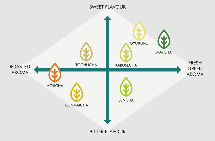The aroma and flavours of Japanese tea