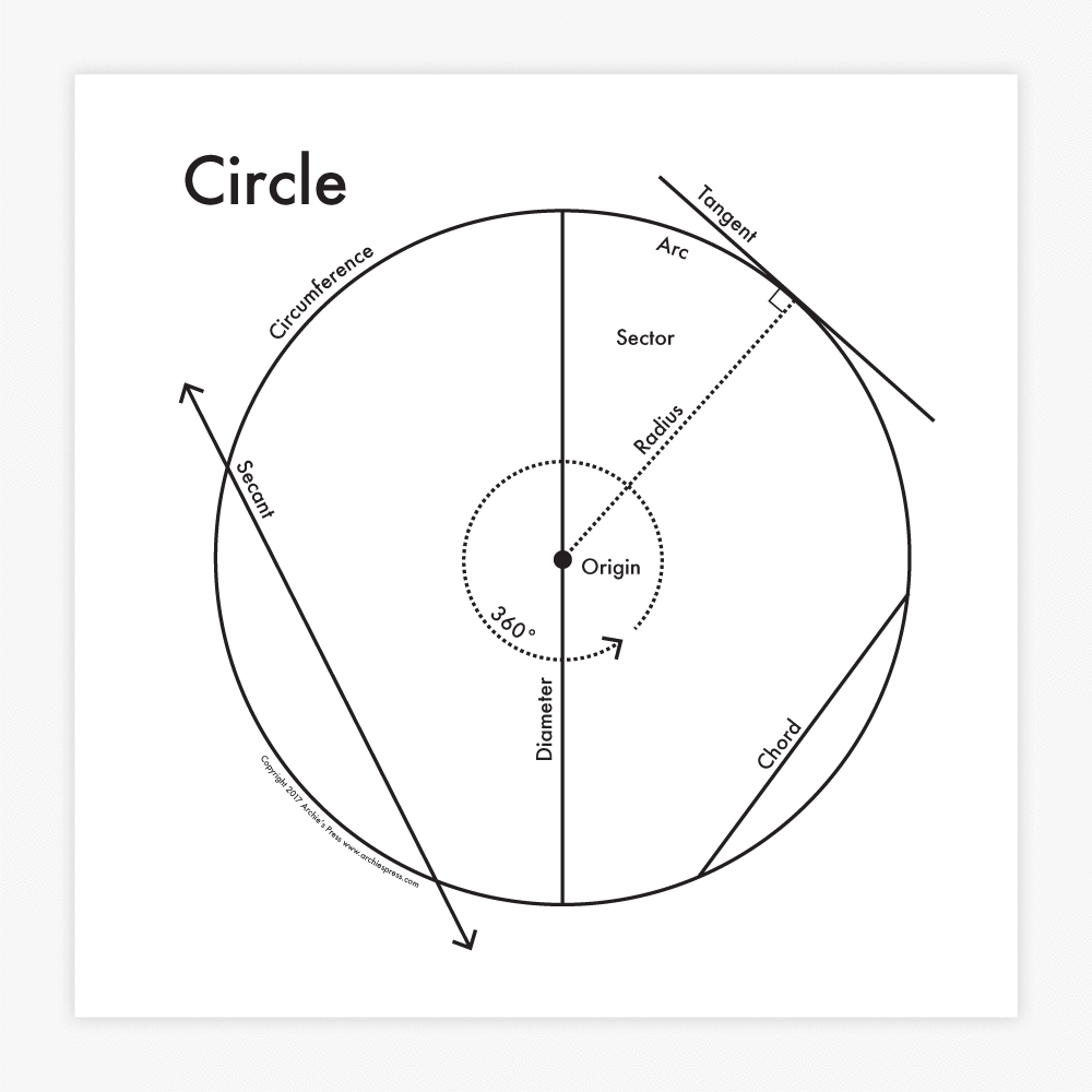 Circle Diagram | Art Print