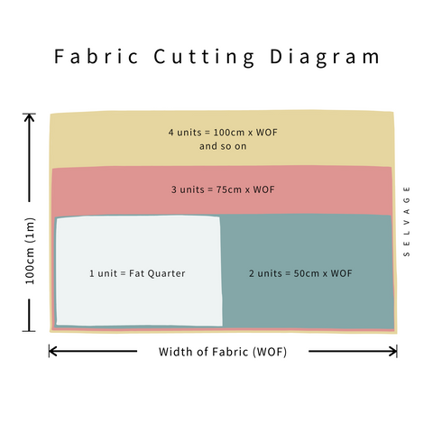 fabric cutting diagram