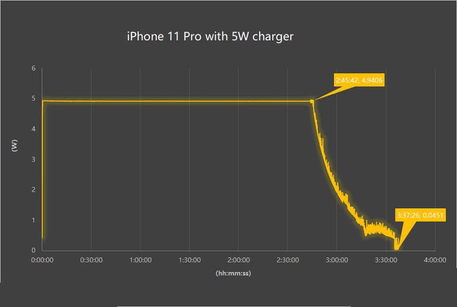 Inviolabs iPhone 11 Pro 5W charger test