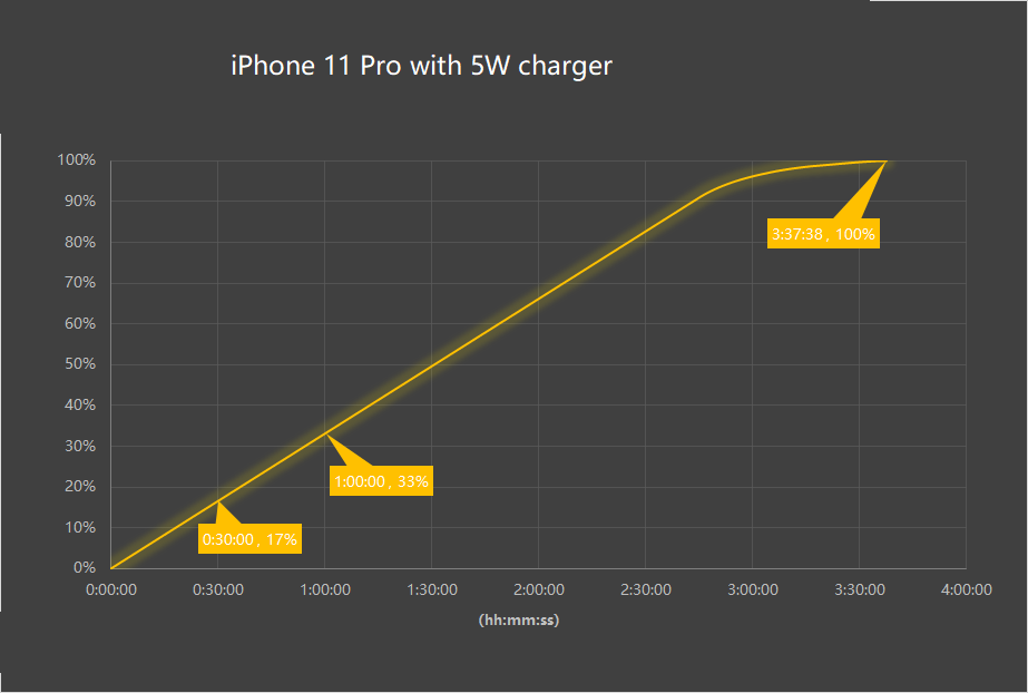 Inviolabs iPhone 11 Pro 5W fast charging test