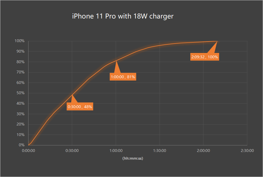 Inviolabs iPhone 11 Pro 18W fast charging test