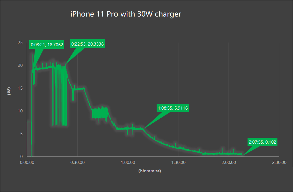 Inviolabs iPhone 11 Pro 30W fast charging test