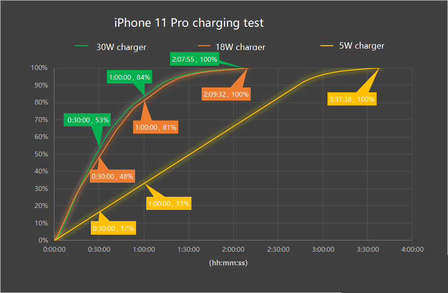 Inviolabs iPhone 11 Pro USB PD fast charging test result