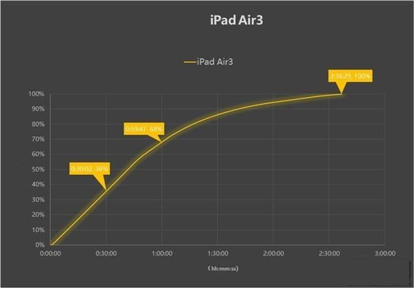 Inviolabs iPad Air 3 Charging