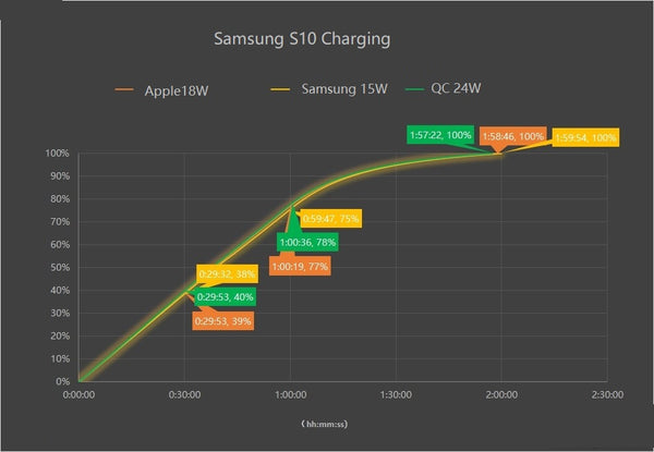 Inviolabs Samsung S10 Charging timeline