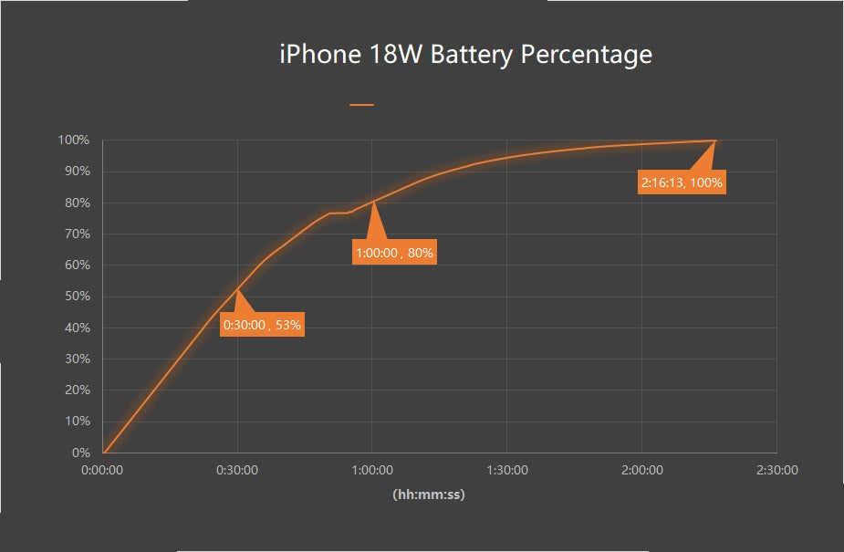 Inviolabs iPhone 11 USB PD 18W Battery percentage