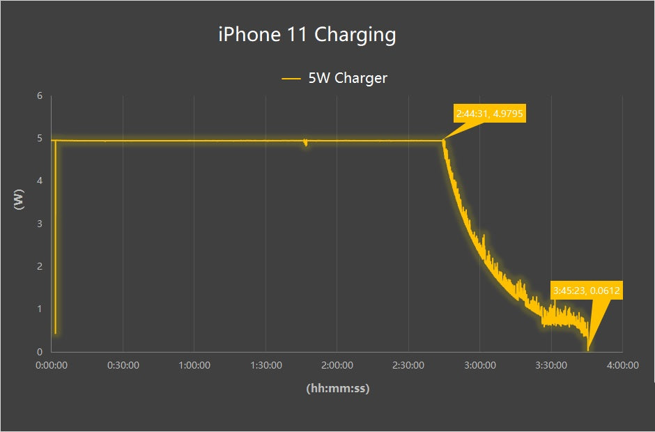 Inviolabs iPhone 11 5W Charger test