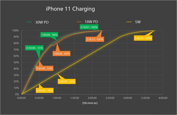 Inviolabs iPhone 11 charging process