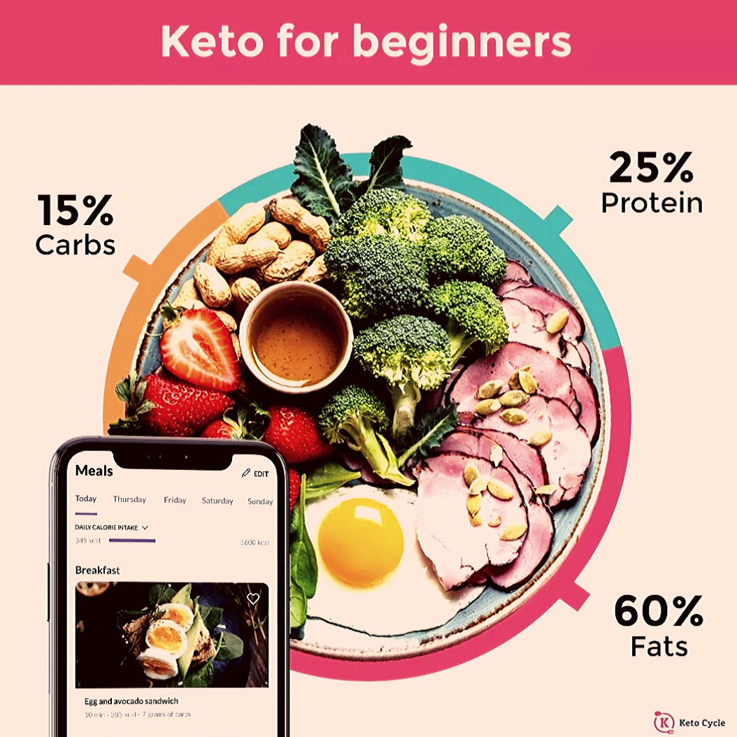 4-Week Ketogenic Diet