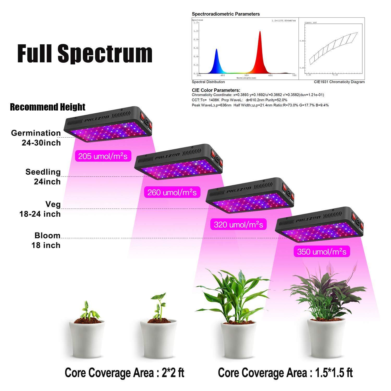 Phlizon Newest 900W LED Plant Grow Light,with Thermometer Humidity Monitor,with