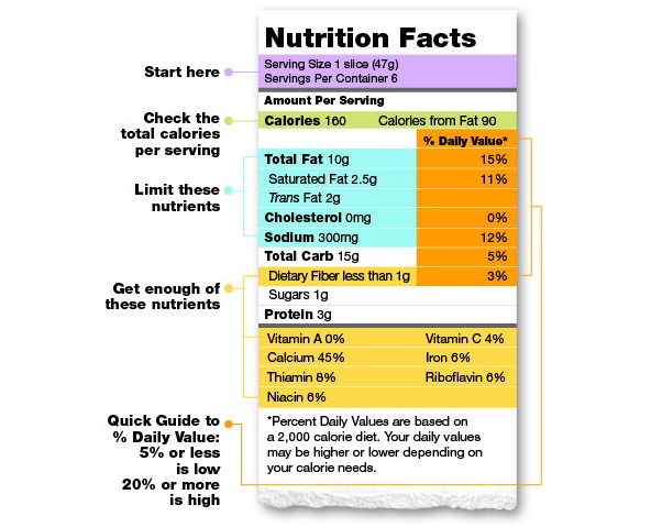 Reading Food Nutrition Labels - American Heart Association