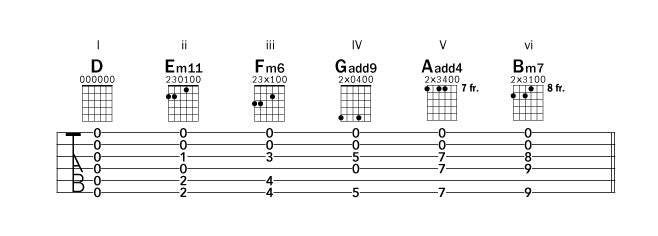 Guitar guitar chords in open d : Experimenting with Open-D Tuning – Acoustic Guitar