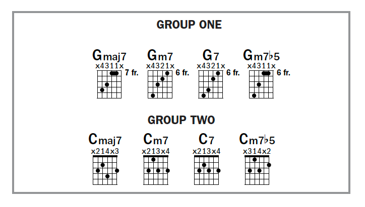 Four Part Seventh Chord Voicings Acoustic Guitar