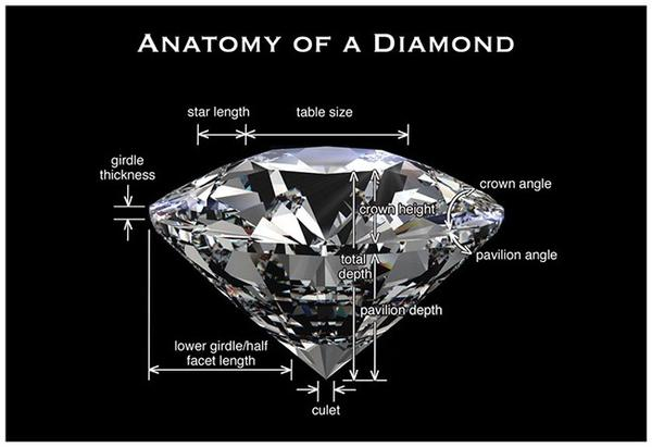 Anatomy of a Diamond Diagram