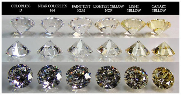 Diamond Colours Explained