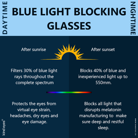Required to wear blue light glasses all time?