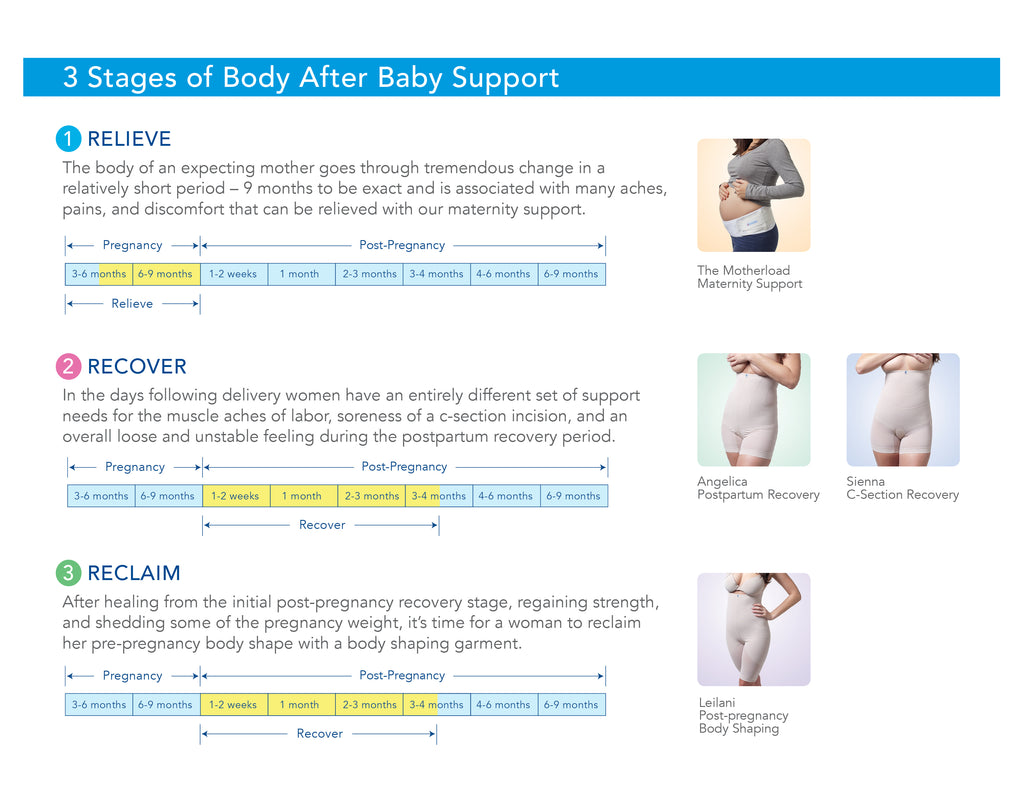 The 3 Stages Of Support Pregnancy Back Pain C Section