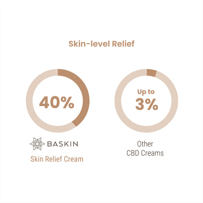 New - Skin Relief Cream