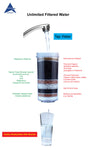 Aimex 8 Stage water Filter Cartridge