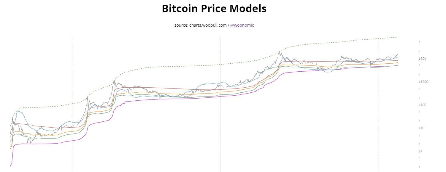 The Bitcoin parabolic advance