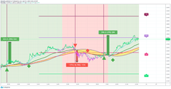 Dow Jones TradingView