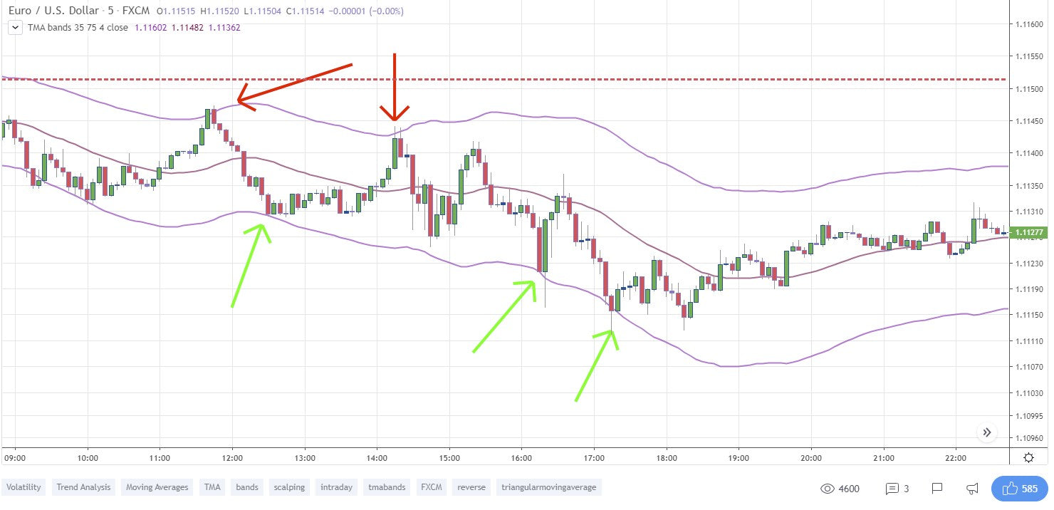 TMA bands TradingView script published by Daveatt